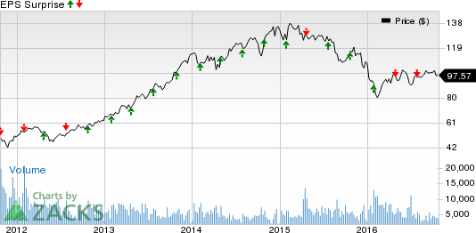 Will Ally Financial (ALLY) Rise Further Post Q3 Earnings?
