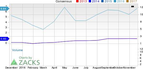 Why Chesapeake Energy (CHK) Could Be Positioned for a Surge
