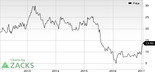 CAI International (CAI) in Focus: Stock Moves 5.9% Higher