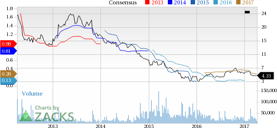 Bear of the Day: Avon Products (AVP)