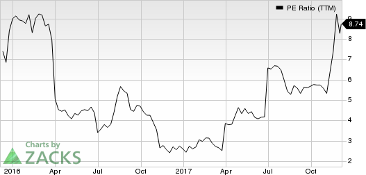 Avid Technology, Inc. PE Ratio (TTM)