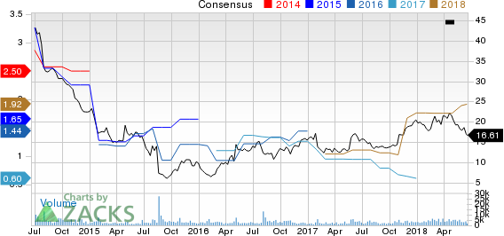 Top Ranked Value Stocks to Buy for June 20th:Rayonier Advanced Materials(RYAM)