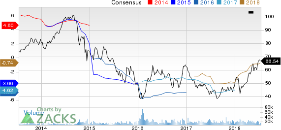 Top Ranked Momentum Stocks to Buy for July 16th: Hess Corp. (HES)