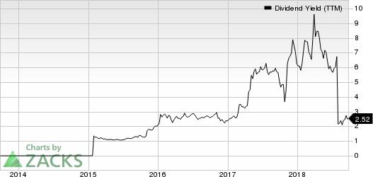 Libbey, Inc. Dividend Yield (TTM)