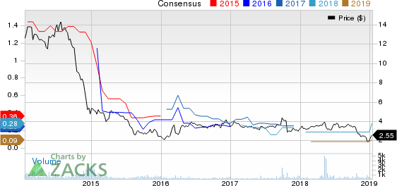 Enduro Royalty Trust Price and Consensus