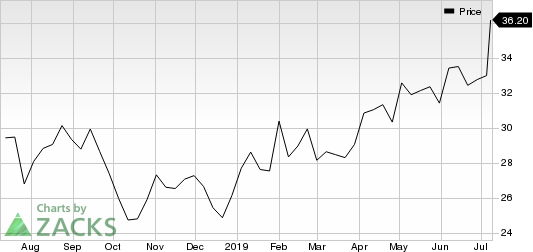 M.D.C. Holdings, Inc. Price