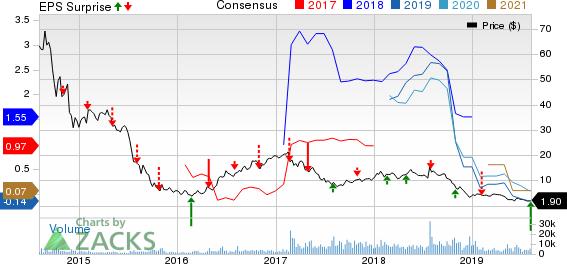 Hi-Crush Partners LP Price, Consensus and EPS Surprise