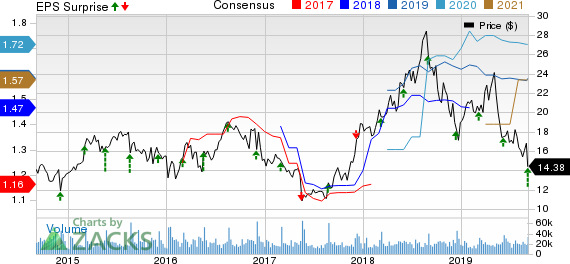 American Eagle Outfitters, Inc. Price, Consensus and EPS Surprise
