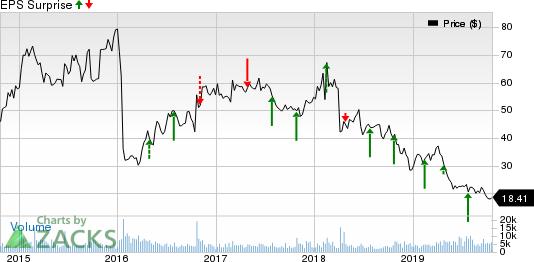 Alkermes plc Price and EPS Surprise