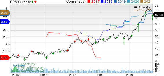 W.R. Berkley Corporation Price, Consensus and EPS Surprise
