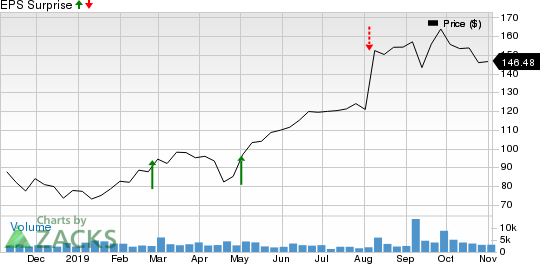 Insulet Corporation Price and EPS Surprise