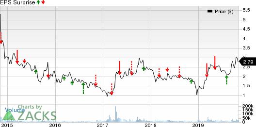 Plug Power, Inc. Price and EPS Surprise