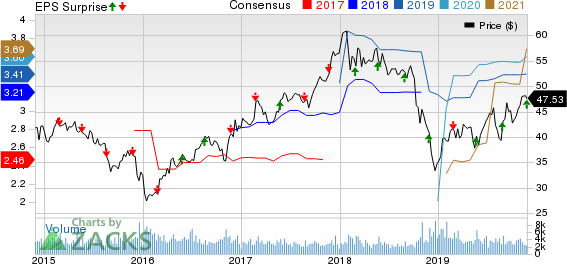 Eaton Vance Corporation Price, Consensus and EPS Surprise