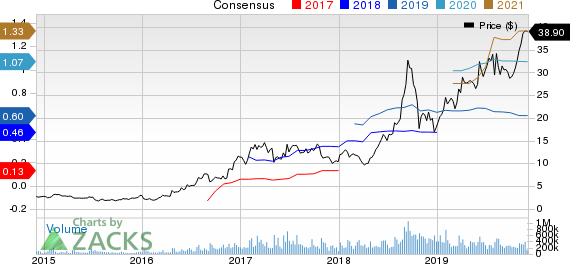 Advanced Micro Devices, Inc. Price and Consensus