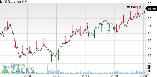 NextEra Energy Partners, LP Price and EPS Surprise