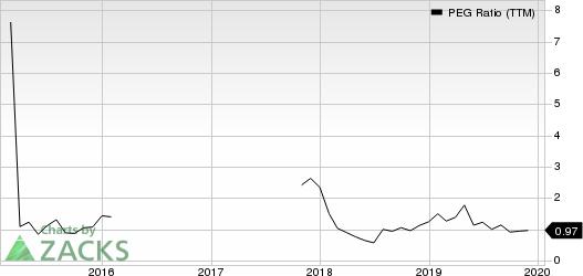 Copa Holdings, S.A. PEG Ratio (TTM)