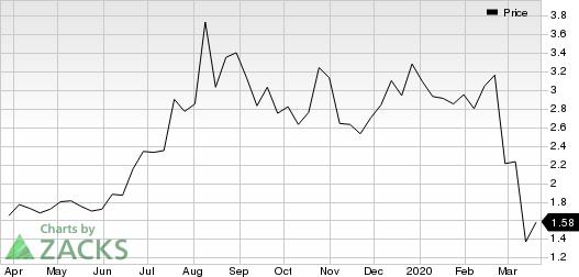 Americas Silver Corporation Price