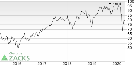 Canadian National Railway Company Price, Consensus and EPS Surprise