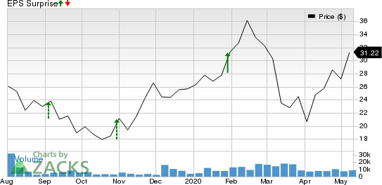 Dynatrace Inc Price and EPS Surprise