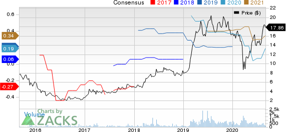 The Joint Corp. Price and Consensus