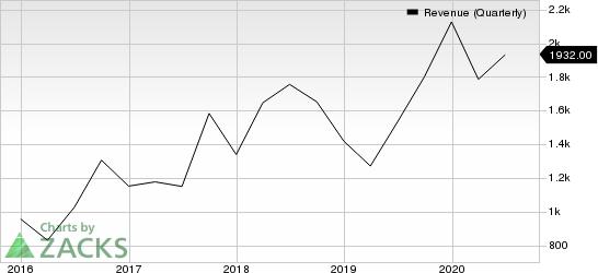 Advanced Micro Devices, Inc. Revenue (Quarterly)