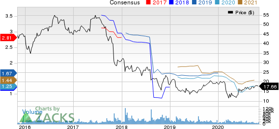 Newell Brands Inc. Price and Consensus