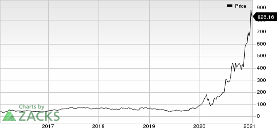 Tesla, Inc. Price