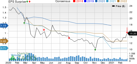 MackCali Realty Corporation Price, Consensus and EPS Surprise