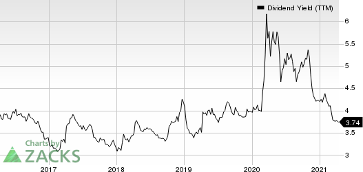 Toronto Dominion Bank The Dividend Yield (TTM)