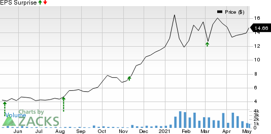 Global Ship Lease, Inc. Price and EPS Surprise