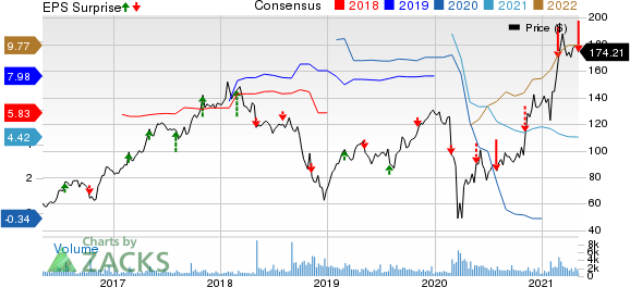 Marriot Vacations Worldwide Corporation Price, Consensus and EPS Surprise
