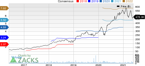 ServiceNow, Inc. Price and Consensus