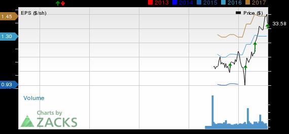 TransUnion (TRU) Stock Down Despite Earnings Beat in Q2