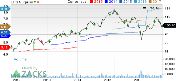 SL Green (SLG) Q3 FFO & Revenues Beat Estimates, Fall Y/Y