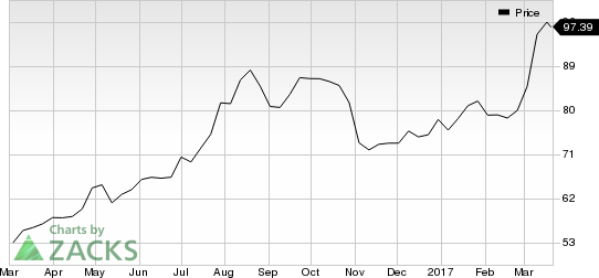 Looking for a Top Momentum Stock? 3 Reasons Why Adidas (ADDYY) is a Great Choice
