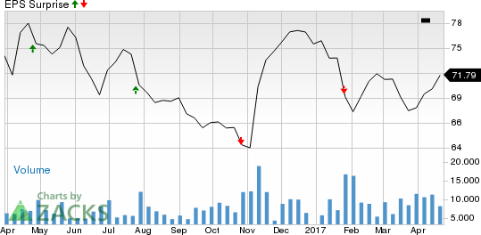 What's in the Cards for T. Rowe Price (TROW) in Q1 Earnings?