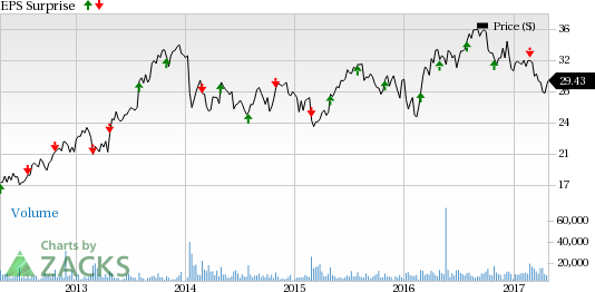 LKQ Corp (LKQ) Q1 Earnings: Is a Disappointment in Store?