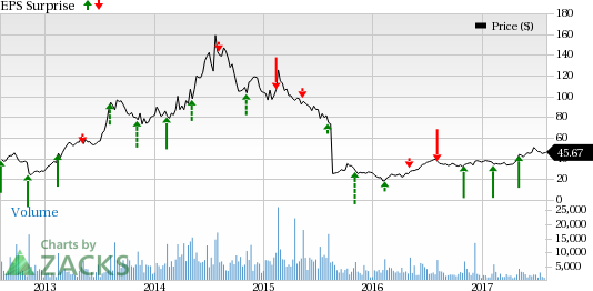 What 39 s in the offing for zillow zg this earnings season for Zillow stock quote