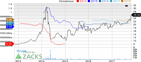 World Wrestling Entertainment, Inc. Price and Consensus