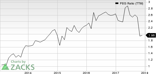 Microsoft Corporation PEG Ratio (TTM)