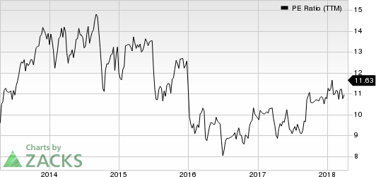 Lear Corporation PE Ratio (TTM)