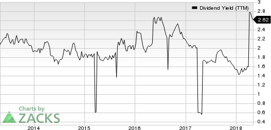 Intercontinental Hotels Group Dividend Yield (TTM)