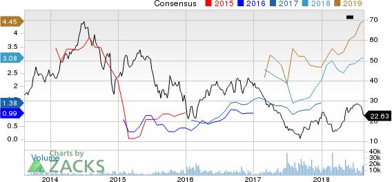 Carrizo Oil & Gas, Inc. Price and Consensus