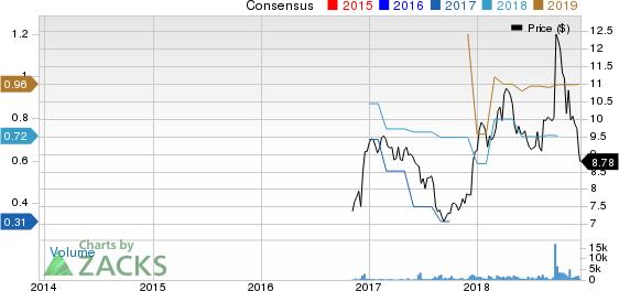 NEXEO SOLUTIONS Price and Consensus