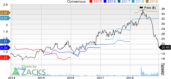 State Bank Financial Corporation. Price and Consensus