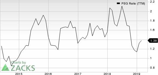 Electronic Arts Inc. PEG Ratio (TTM)