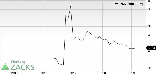 Asure Software Inc PEG Ratio (TTM)