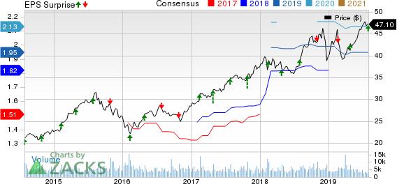 Service Corporation International Price, Consensus and EPS Surprise