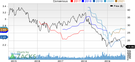 Invesco Ltd. Price and Consensus