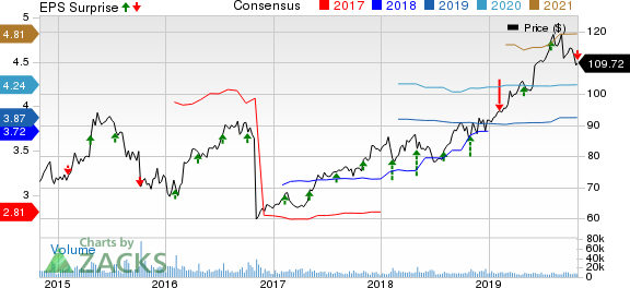 Yum! Brands, Inc. Price, Consensus and EPS Surprise